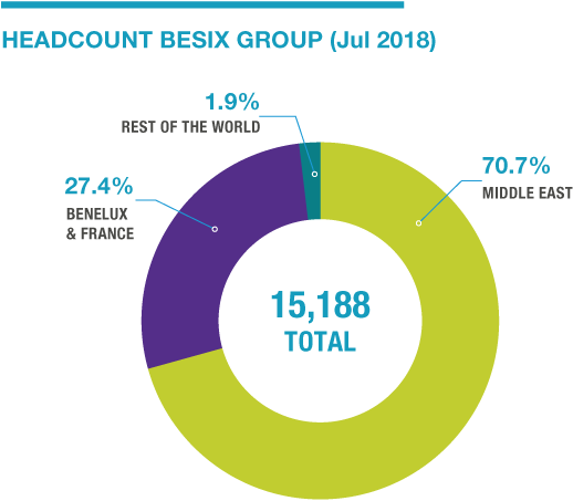 Besix group headcount 2016