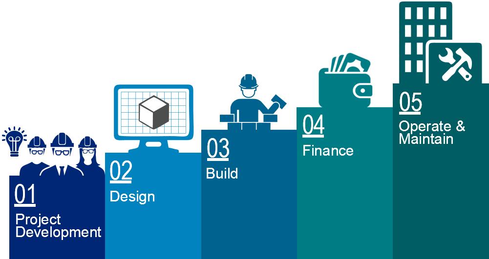 value management in construction pdf